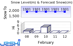 Snow King Snow Forecast