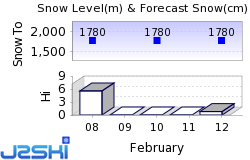 Snowbasin Snow Forecast