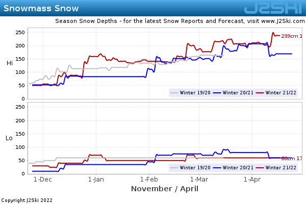 Snow Depth History for Snowmass