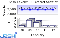 Snowmass Snow Forecast