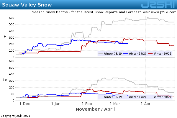 Snow Depth History for Squaw Valley