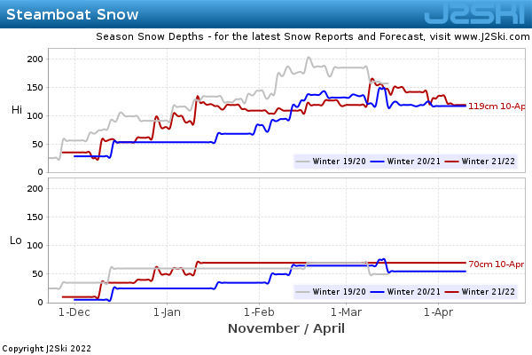 Snow Depth History for Steamboat