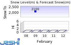 Steamboat Snow Forecast