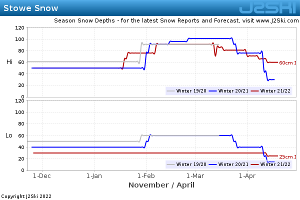 Snow Depth History for Stowe