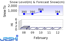 Stowe Snow Forecast