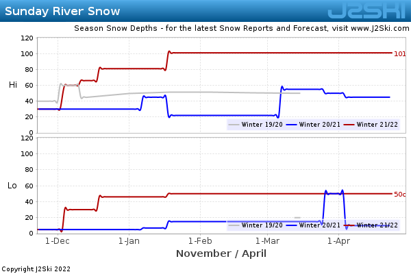 Snow Depth History for Sunday River