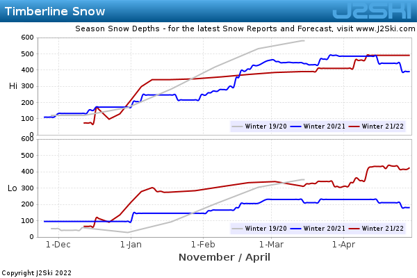 Snow Depth History for Timberline