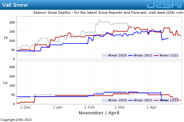 Snow Depth History for Vail