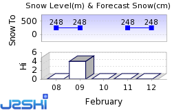 Wild Mountain Snow Forecast